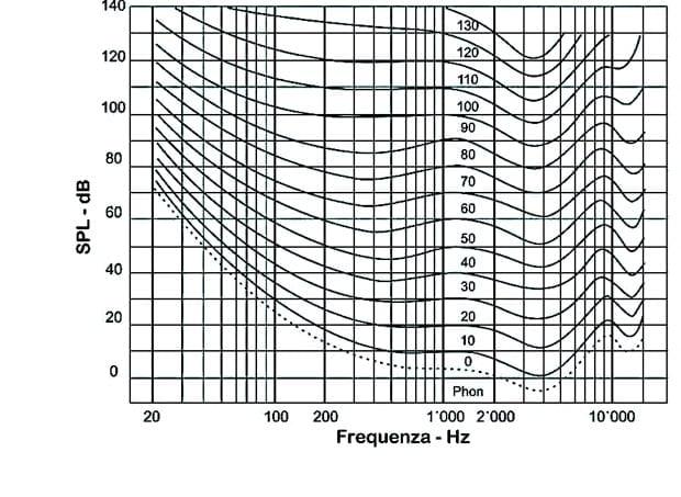 Diagramma di Fletcher e Munson